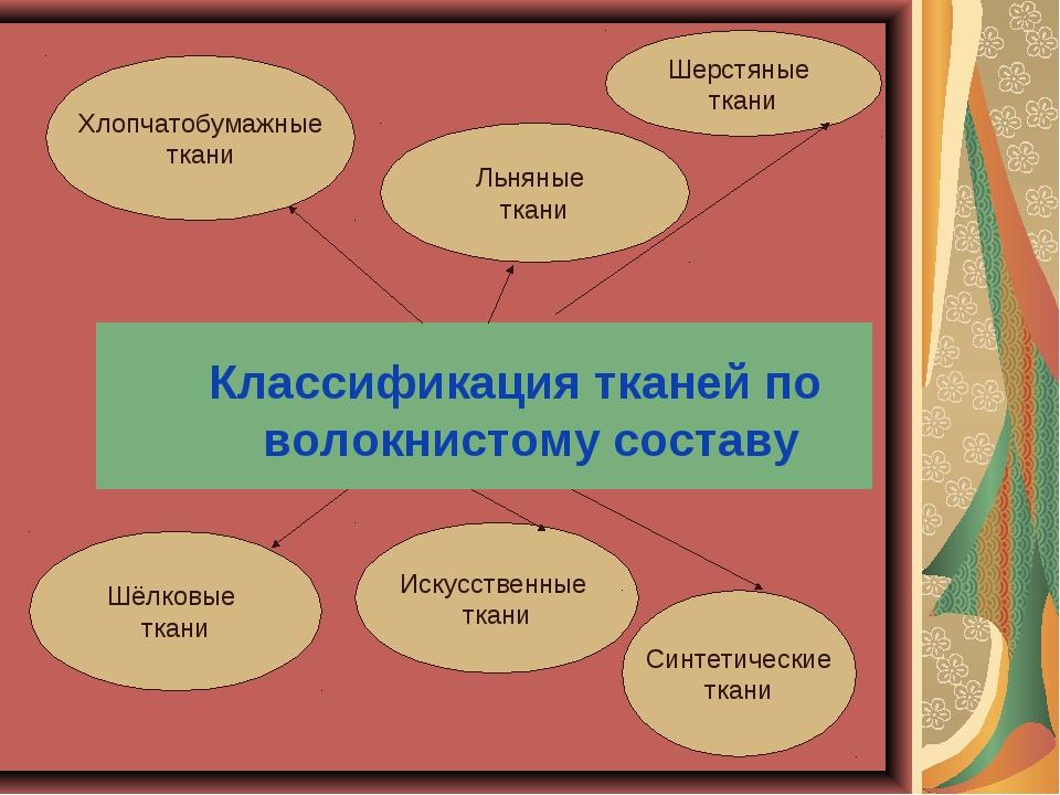 Классификация тканей по волокнистому составу Шерстяные ткани Хлопчатобумажны...
