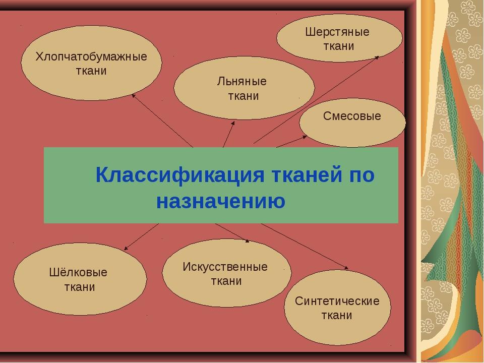 Классификация тканей по назначению Шерстяные ткани Хлопчатобумажные ткани Ль...