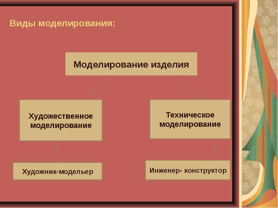 Виды моделирования: Моделирование изделия Художественное моделирование Технич...