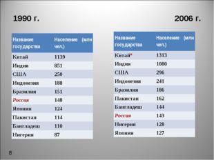 1990 г. 2006 г. 8 Название государства Население (млн чел.) Китай 1139 Инди