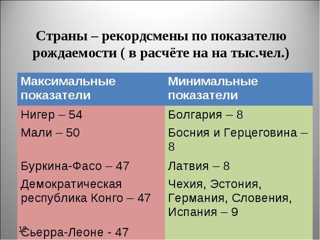 Страны – рекордсмены по показателю рождаемости ( в расчёте на на тыс.чел.) 12...