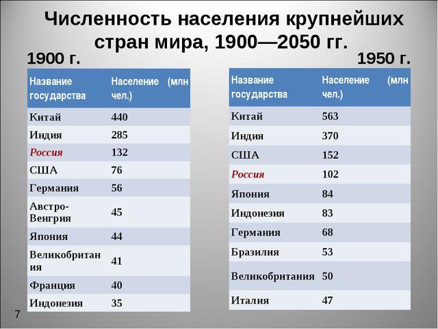 Численность населения крупнейших стран мира, 1900—2050 гг. 1900 г. 1950 г. 7...