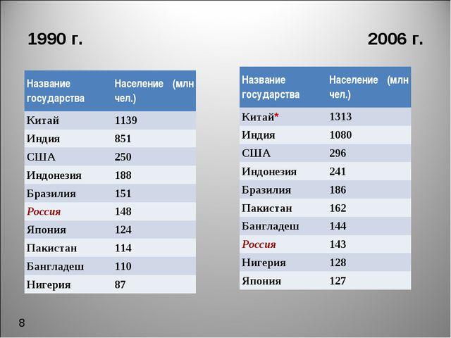 1990 г. 2006 г. 8 Название государства Население (млн чел.) Китай 1139 Инди...