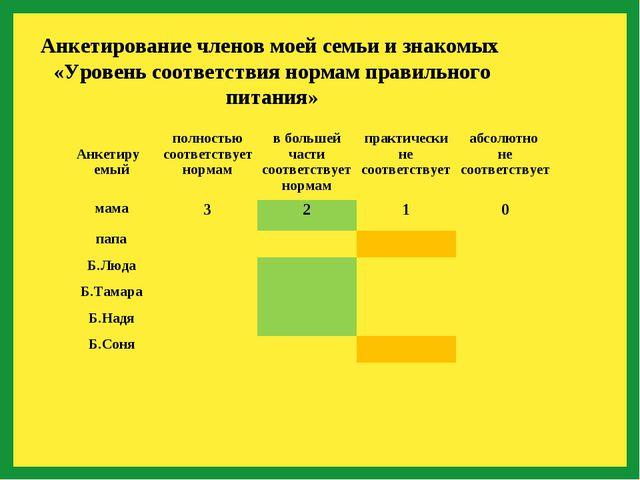 Анкетирование членов моей семьи и знакомых «Уровень соответствия нормам прав...