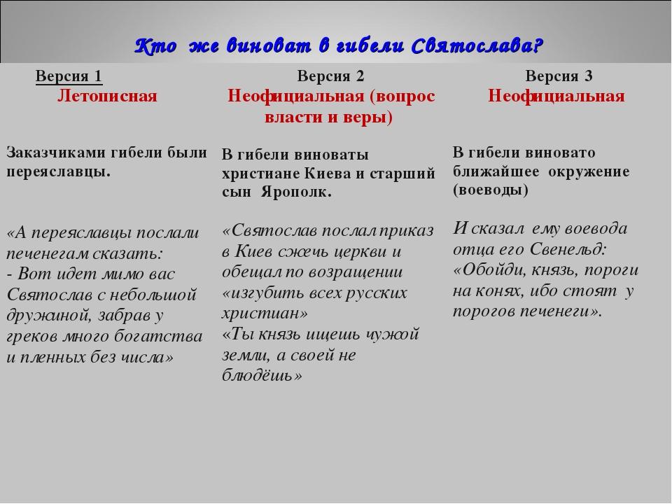 Кто же виноват в гибели Святослава? Версия 1 Летописная Заказчиками гибели бы...