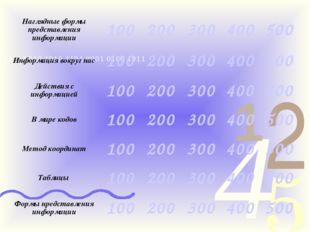 Наглядные формы представления информации100200300400500 Информация вокру