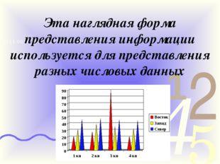 Эта наглядная форма представления информации используется для представления р