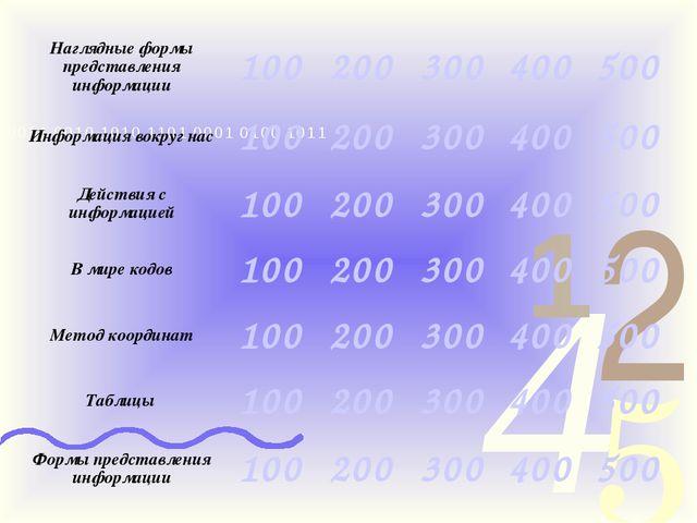 Наглядные формы представления информации100200300400500 Информация вокру...
