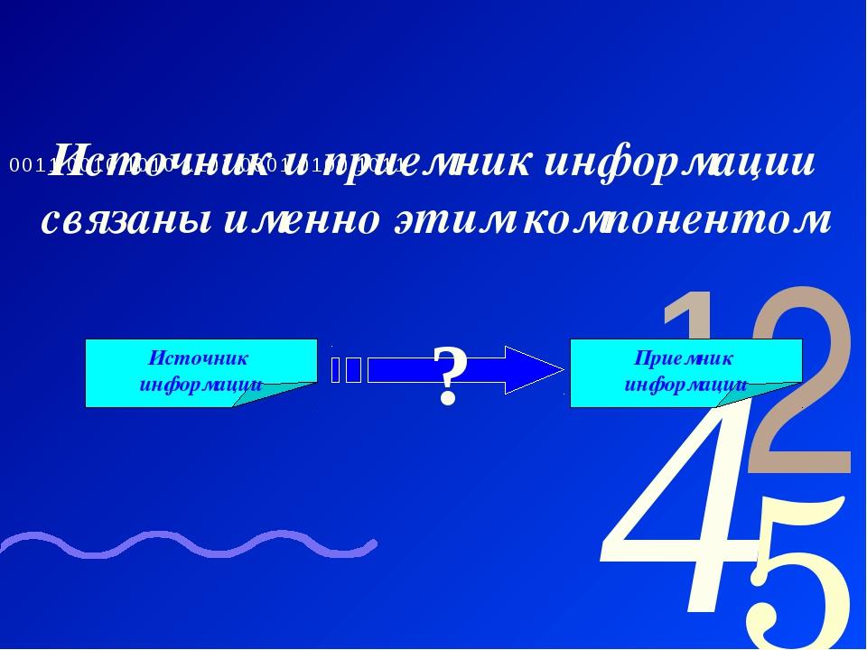 Источник и приемник информации связаны именно этим компонентом Источник инфор...