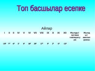 ІІІІІIVVVIVIIVIIIIXXXIXIIЖылдық орташа температураЖылдық амплиту