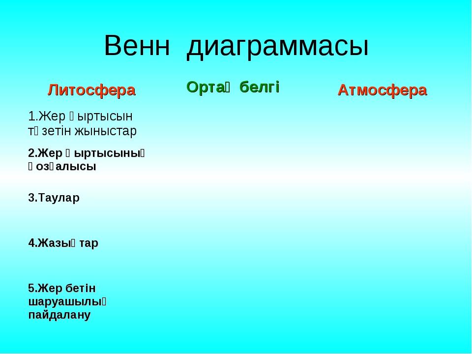 Венн диаграммасы Литосфера Атмосфера Ортақ белгі 1.Жер қыртысын түзетін жыныс...