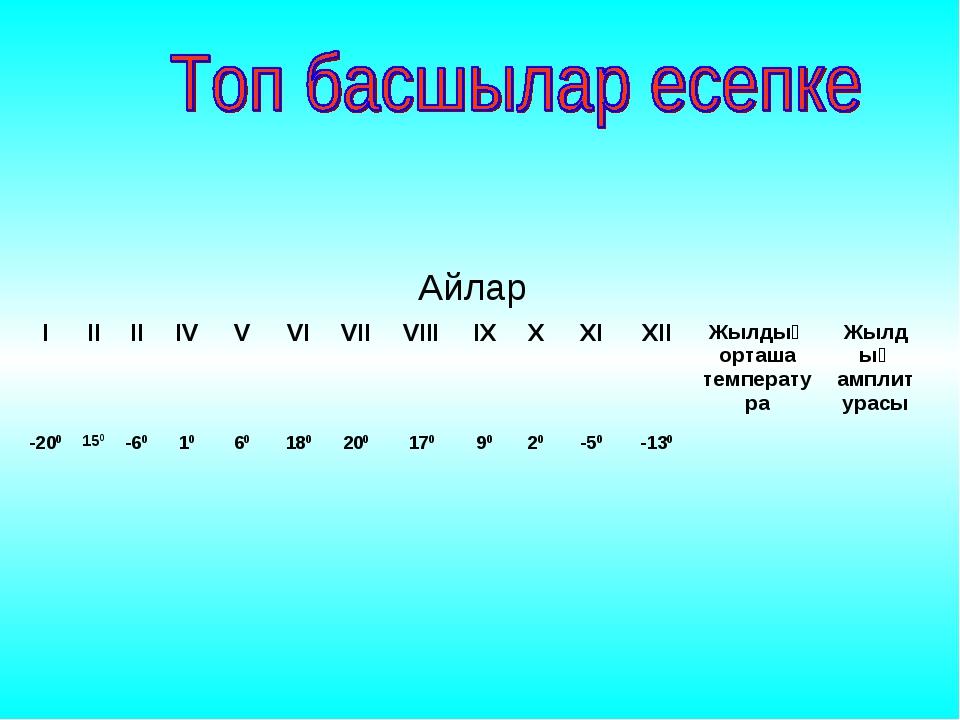ІІІІІIVVVIVIIVIIIIXXXIXIIЖылдық орташа температураЖылдық амплиту...