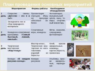 План проведения основных мероприятий Мероприятие Формы работы Необходимое обо