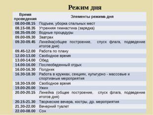 Режим дня Время проведения Элементы режима дня 08.00-08.15 Подъем, уборка спа