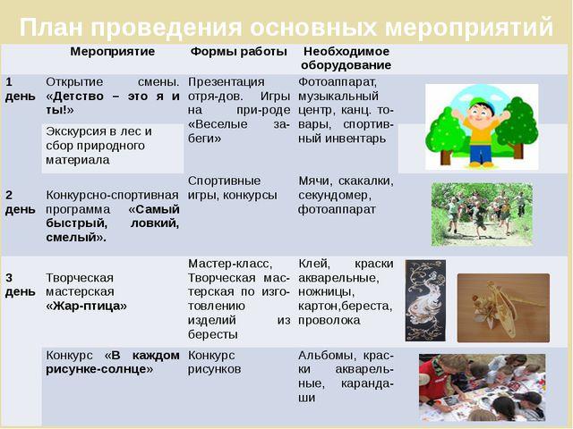 План проведения основных мероприятий Мероприятие Формы работы Необходимое обо...