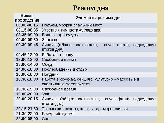 Режим дня Время проведения Элементы режима дня 08.00-08.15 Подъем, уборка спа...