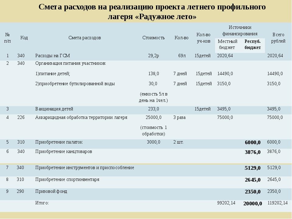 Смета расходов на реализацию проекта летнего профильного лагеря «Радужное лет...