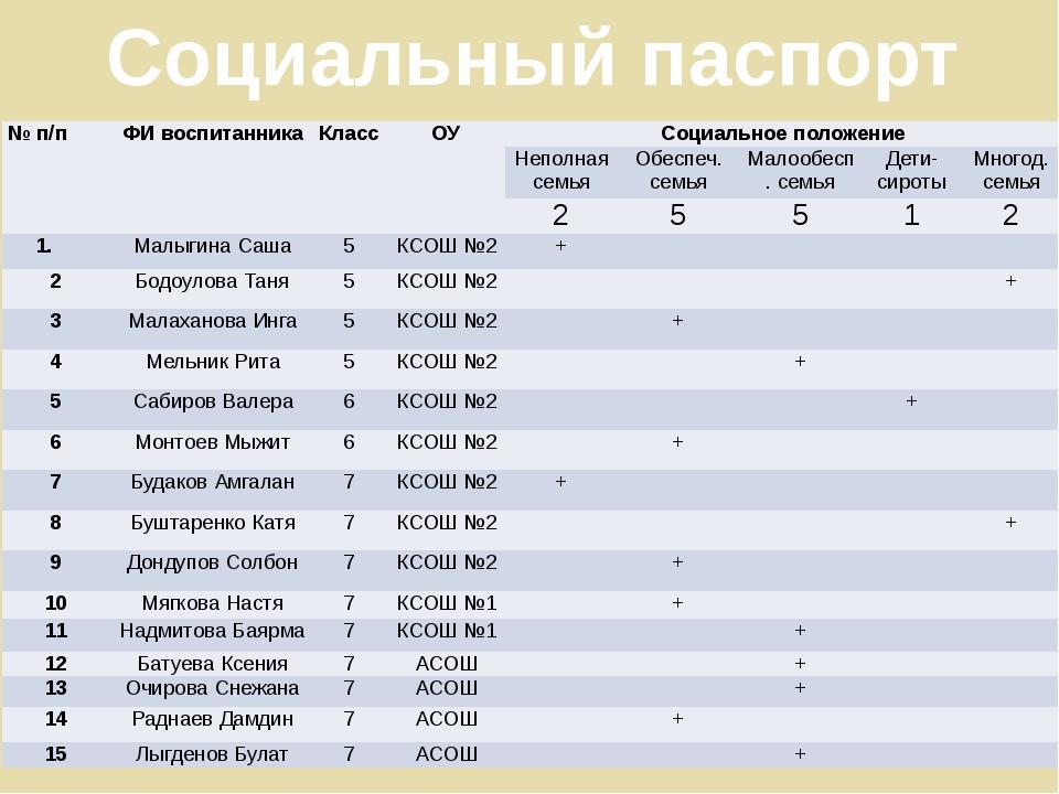 Социальный паспорт № п/п ФИ воспитанника Класс ОУ Социальное положение Неполн...