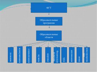 ФГТ ФГТ Образовательные программы Образовательные области познание коммуникац