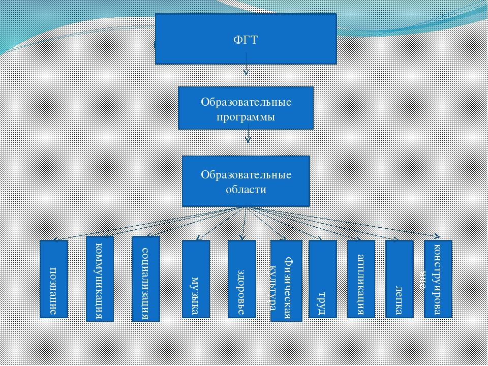 ФГТ ФГТ Образовательные программы Образовательные области познание коммуникац...