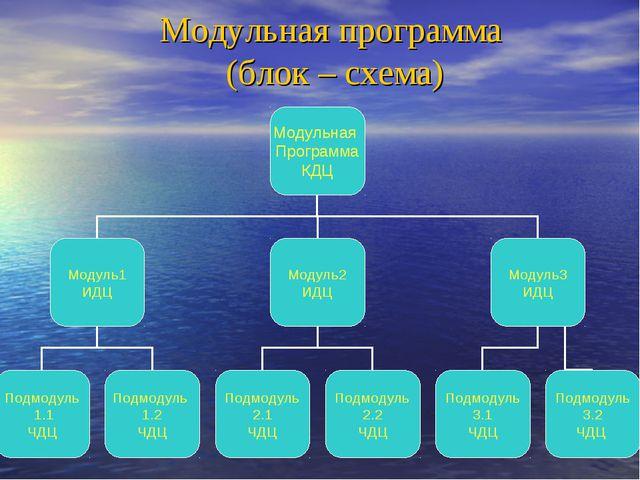 Модульная программа (блок – схема)