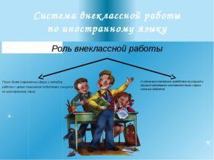 Система внеклассной работы по иностранному языку Роль внеклассной работы Поис