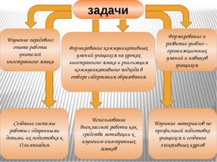 Изучение передового опыта работы учителей иностранного языка Формирование и
