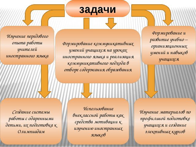 Изучение передового опыта работы учителей иностранного языка Формирование и...