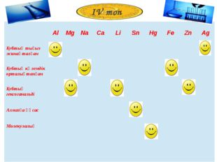 ІV топ Al Mg Na Ca Li Sn Hg Fe Zn Ag Кубтықтығыз жинақталған Кубтықкөлемдік о