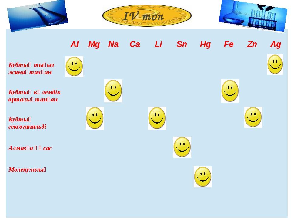 ІV топ Al Mg Na Ca Li Sn Hg Fe Zn Ag Кубтықтығыз жинақталған Кубтықкөлемдік о...