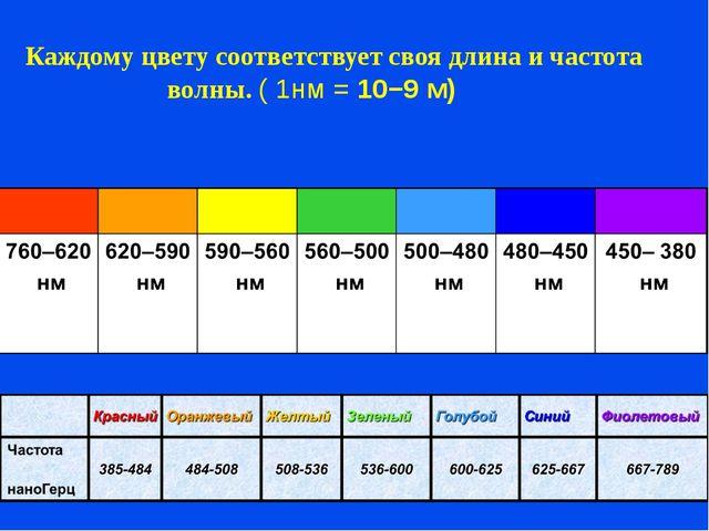 Каждому цвету соответствует своя длина и частота волны. ( 1нм = 10−9 м)...