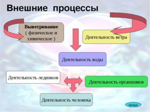 Внешние процессы Выветривание ( физическое и химическое ) Деятельность воды Д