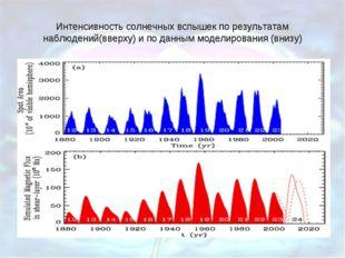 Интенсивность солнечных вспышек по результатам наблюдений(вверху) и по данным