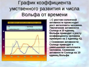 График коэффициента умственного развития и числа Вольфа от времени 1.С ростом
