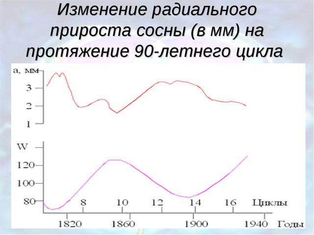 Изменение радиального прироста сосны (в мм) на протяжение 90-летнего цикла