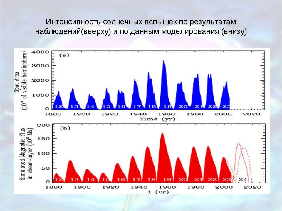 Интенсивность солнечных вспышек по результатам наблюдений(вверху) и по данным...