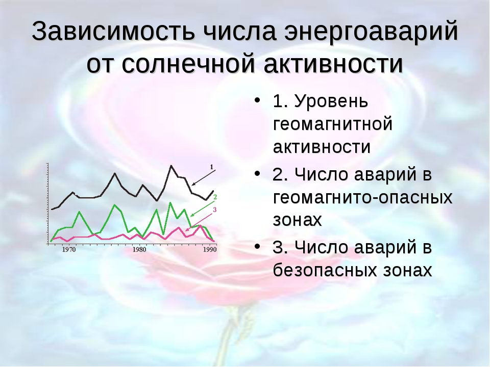 Зависимость числа энергоаварий от солнечной активности 1. Уровень геомагнитно...