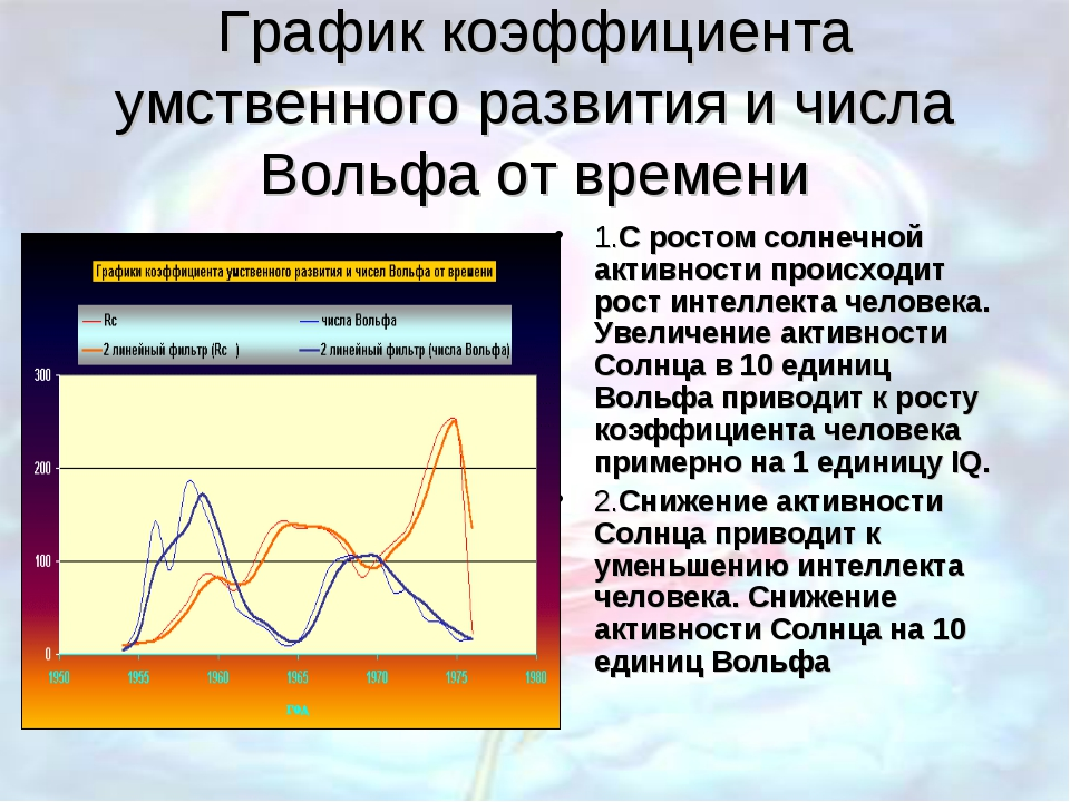 График коэффициента умственного развития и числа Вольфа от времени 1.С ростом...
