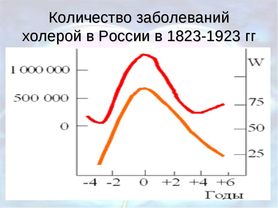 Количество заболеваний холерой в России в 1823-1923 гг