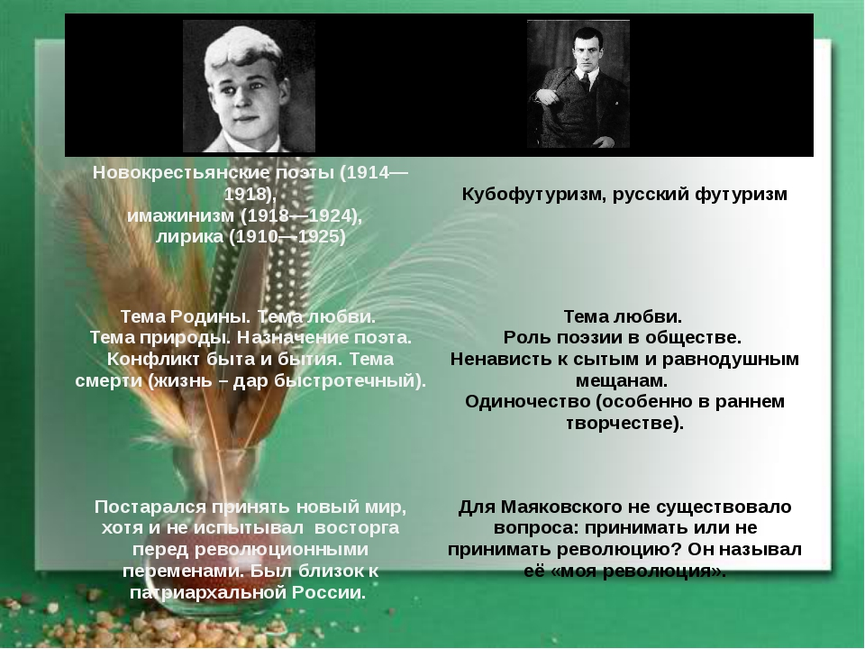 Новокрестьянскиепоэты(1914—1918), имажинизм(1918—1924),  лирика (1910—192...