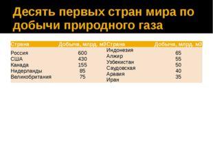 Десять первых стран мира по добычи природного газа Страна Добыча, млрд. м3 Ст