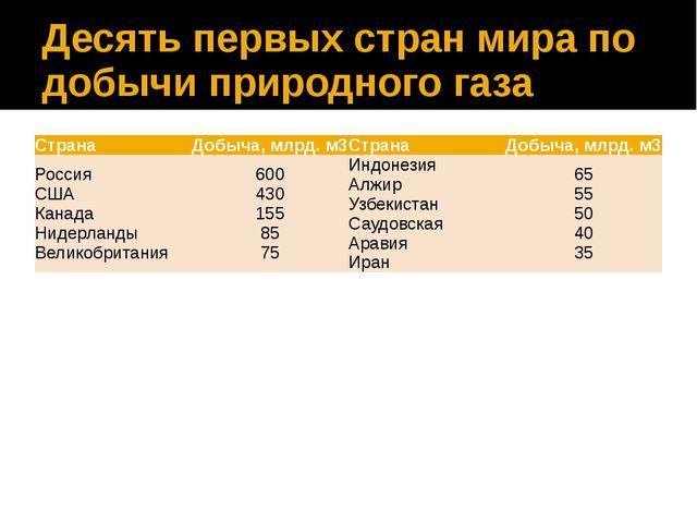 Десять первых стран мира по добычи природного газа Страна Добыча, млрд. м3 Ст...