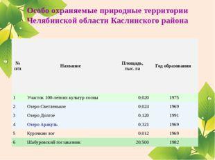 Особо охраняемые природные территории Челябинской области Каслинского района