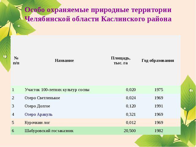 Особо охраняемые природные территории Челябинской области Каслинского района...