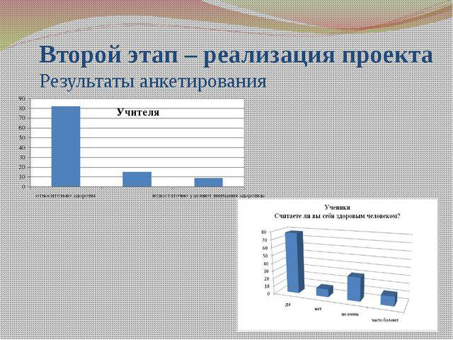 Второй этап – реализация проекта Результаты анкетирования