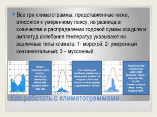 Как работать с климатограммами Все три климатограммы, представленные ниже, от