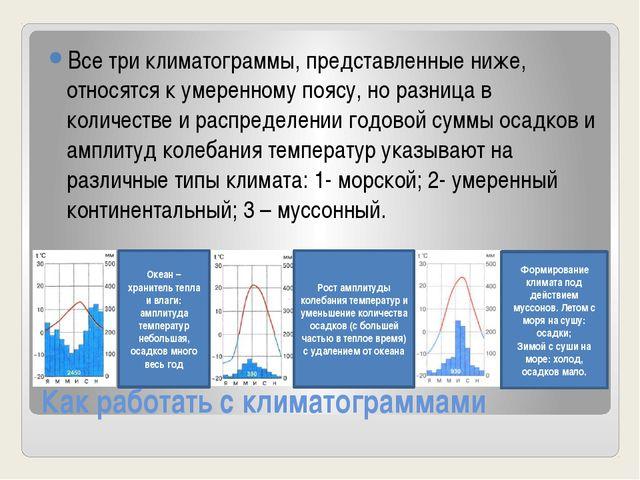 Как работать с климатограммами Все три климатограммы, представленные ниже, от...