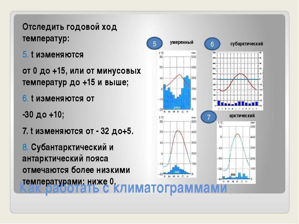 Как работать с климатограммами 5 6 Отследить годовой ход температур: 5. t изм...