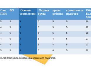 Результат: Повторить основы социологии для педагогов. СанПиН ФЗ Основы социо