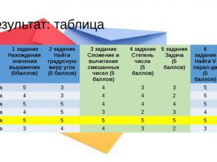 Результат: таблица 1 задание Нахождения значениявыражения (5баллов) 2 задание